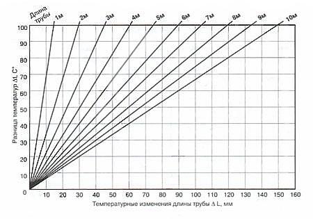 Номограмма температурного удлинения неармированных труб