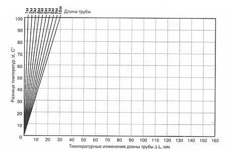Номограмма температурного удлинения армированных труб